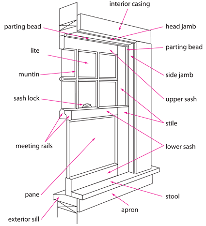 Parts Of A Window Frame Diagram Frame Design Amp Reviews